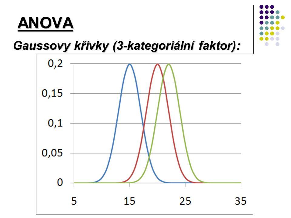 ANOVA Gaussovy křivky (3-kategoriální faktor):