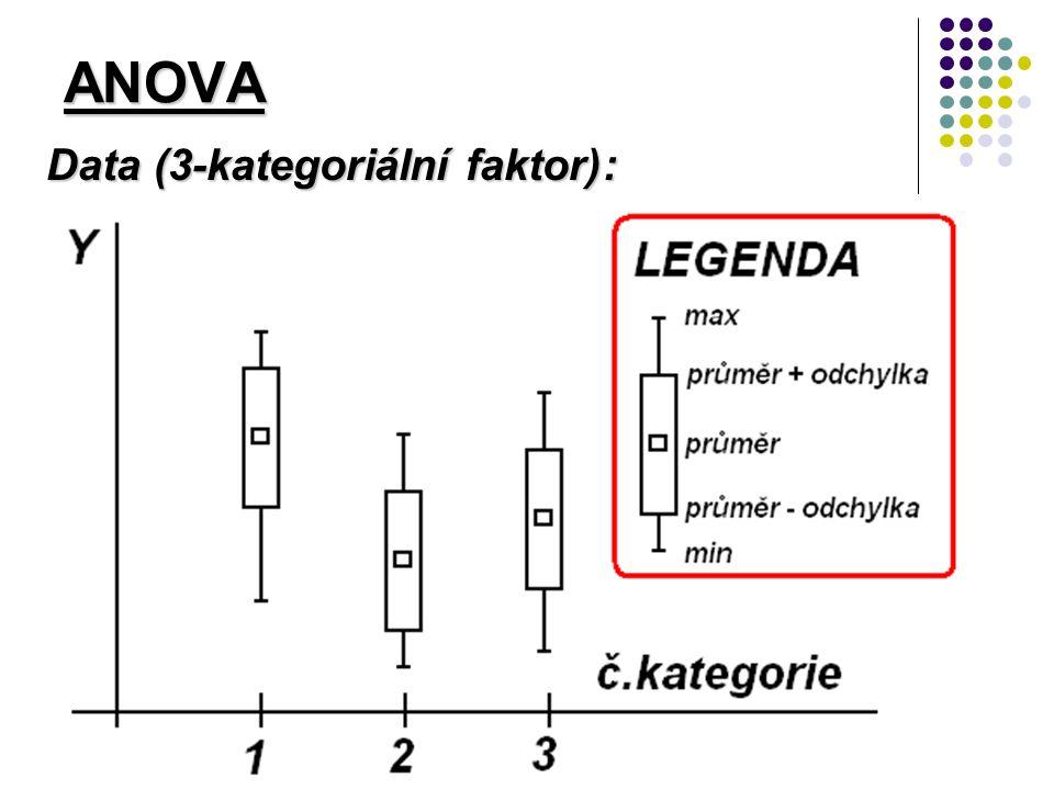 ANOVA Data (3-kategoriální faktor):