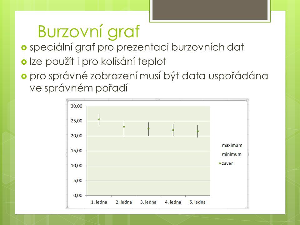 Burzovní graf  speciální graf pro prezentaci burzovních dat  lze použít i pro kolísání teplot  pro správné zobrazení musí být data uspořádána ve správném pořadí