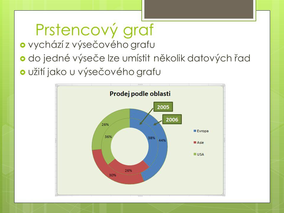 Prstencový graf  vychází z výsečového grafu  do jedné výseče lze umístit několik datových řad  užití jako u výsečového grafu