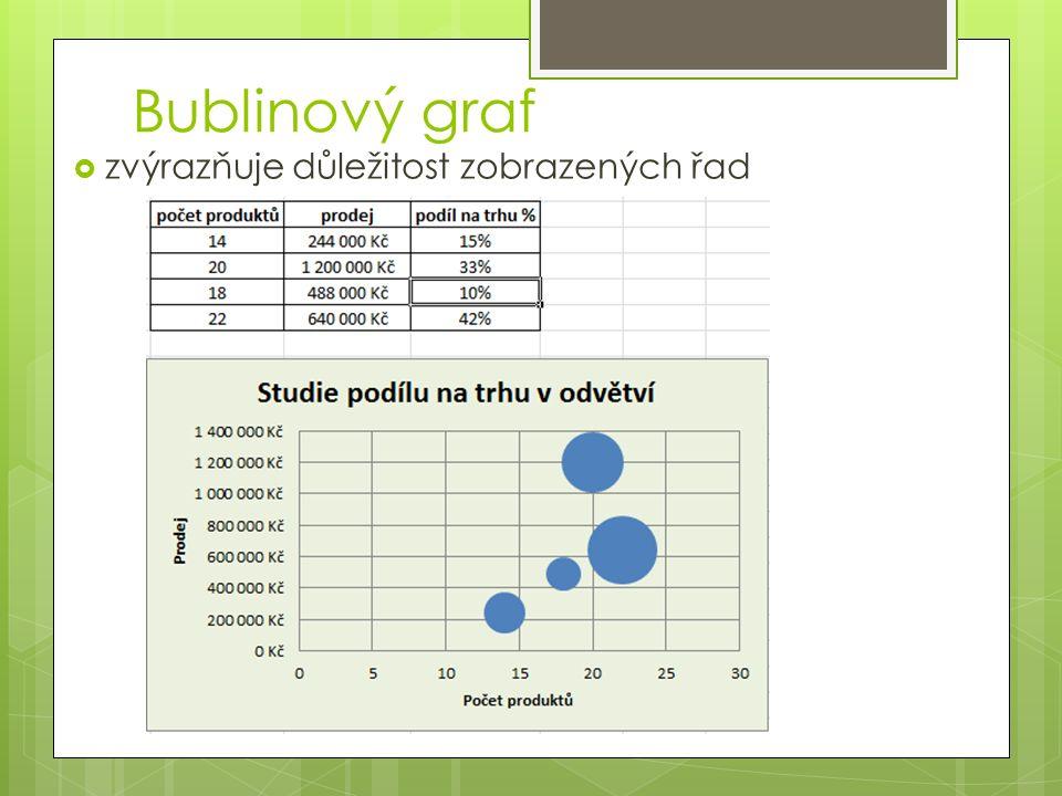 Bublinový graf  zvýrazňuje důležitost zobrazených řad