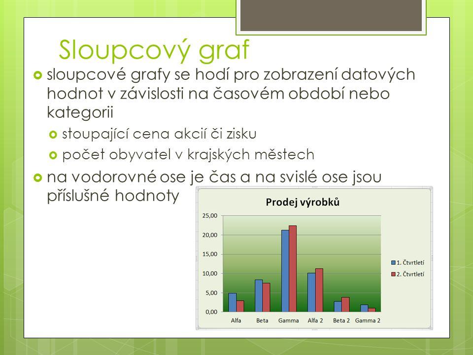 Sloupcový graf  sloupcové grafy se hodí pro zobrazení datových hodnot v závislosti na časovém období nebo kategorii  stoupající cena akcií či zisku