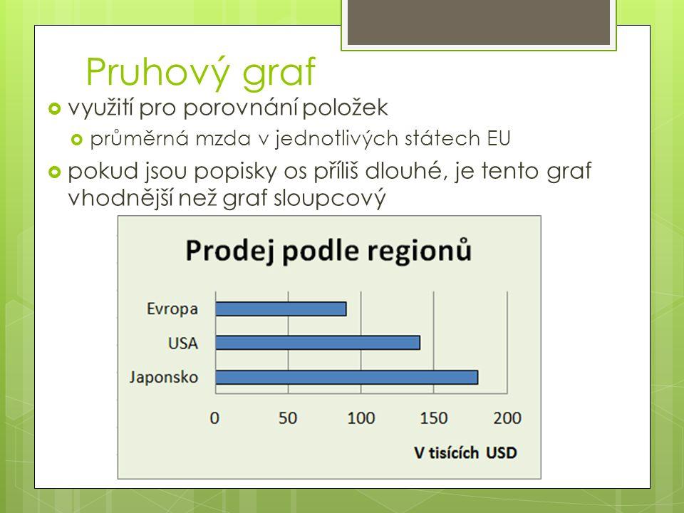 Pruhový graf  využití pro porovnání položek  průměrná mzda v jednotlivých státech EU  pokud jsou popisky os příliš dlouhé, je tento graf vhodnější než graf sloupcový