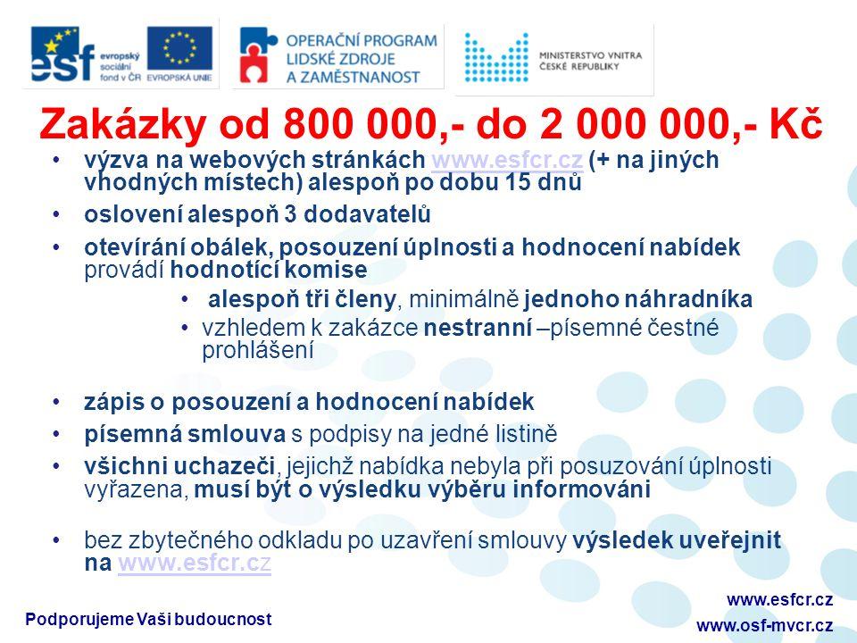 Zakázky od 800 000,- do 2 000 000,- Kč výzva na webových stránkách www.esfcr.cz (+ na jiných vhodných místech) alespoň po dobu 15 dnůwww.esfcr.cz oslovení alespoň 3 dodavatelů otevírání obálek, posouzení úplnosti a hodnocení nabídek provádí hodnotící komise alespoň tři členy, minimálně jednoho náhradníka vzhledem k zakázce nestranní –písemné čestné prohlášení zápis o posouzení a hodnocení nabídek písemná smlouva s podpisy na jedné listině všichni uchazeči, jejichž nabídka nebyla při posuzování úplnosti vyřazena, musí být o výsledku výběru informováni bez zbytečného odkladu po uzavření smlouvy výsledek uveřejnit na www.esfcr.czwww.esfcr.cz Podporujeme Vaši budoucnost www.esfcr.cz www.osf-mvcr.cz