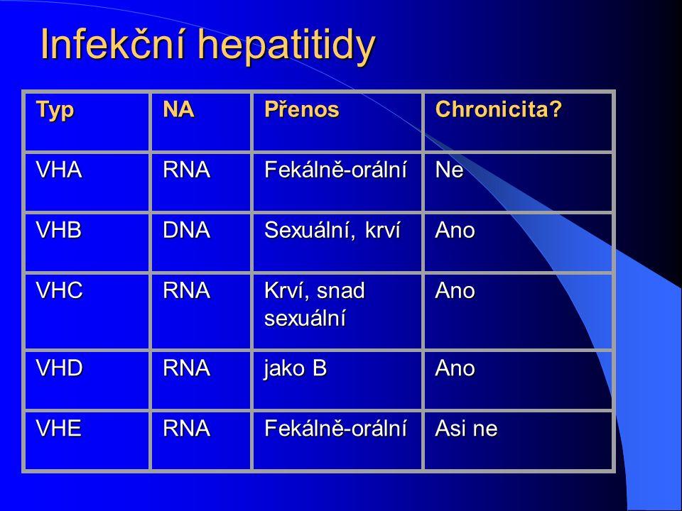 Infekční hepatitidy TypNA Přenos Chronicita? VHARNA Fekálně-orální Ne VHBDNA Sexuální, krví Ano VHCRNA Krví, snad sexuální Ano VHDRNA jako B Ano VHERN