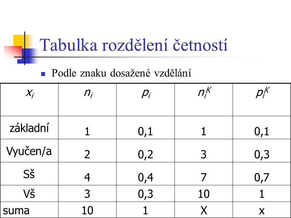 Tabulka rozdělení četností Podle znaku dosažené vzdělání xixi nini pipi niKniK piKpiK základní 10,11 Vyučen/a 20,230,3 Sš 40,470,7 Vš 30,3101 suma 101
