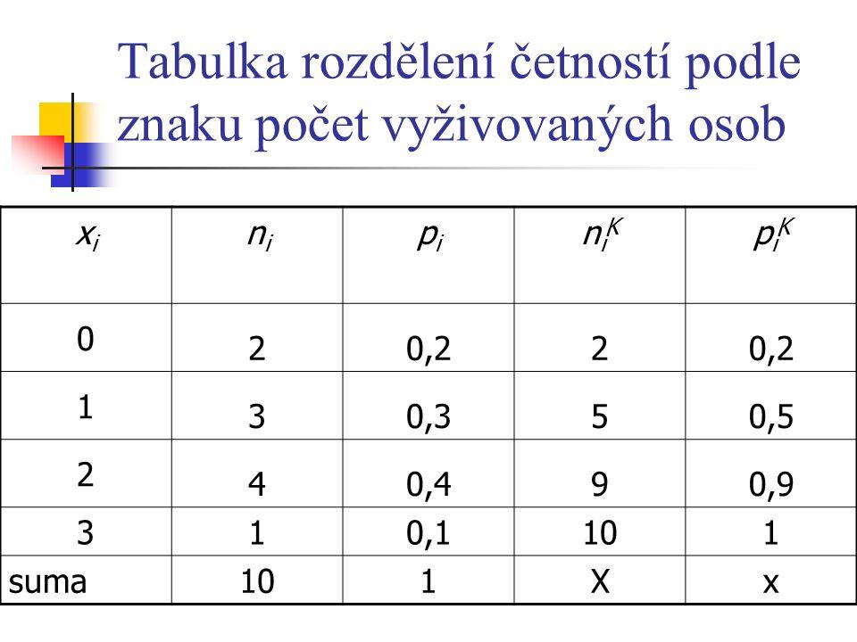 Tabulka rozdělení četností podle znaku počet vyživovaných osob xixi nini pipi niKniK piKpiK 0 20,22 1 30,350,5 2 40,490,9 3 10,1101 suma 101Xx
