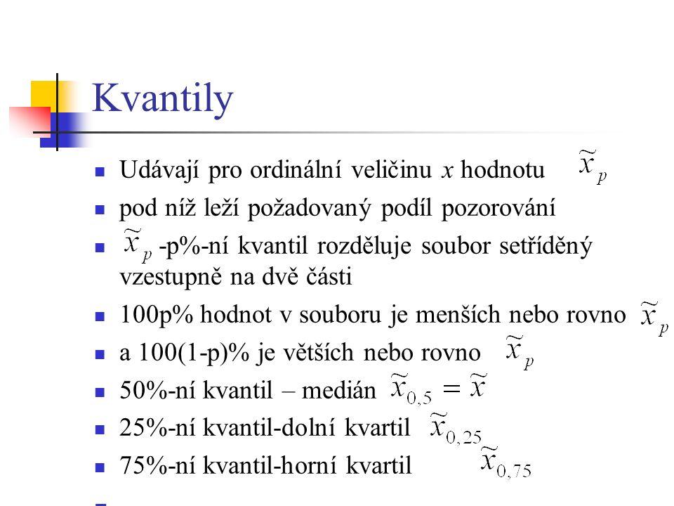 Kvantily Udávají pro ordinální veličinu x hodnotu pod níž leží požadovaný podíl pozorování -p%-ní kvantil rozděluje soubor setříděný vzestupně na dvě části 100p% hodnot v souboru je menších nebo rovno a 100(1-p)% je větších nebo rovno 50%-ní kvantil – medián 25%-ní kvantil-dolní kvartil 75%-ní kvantil-horní kvartil
