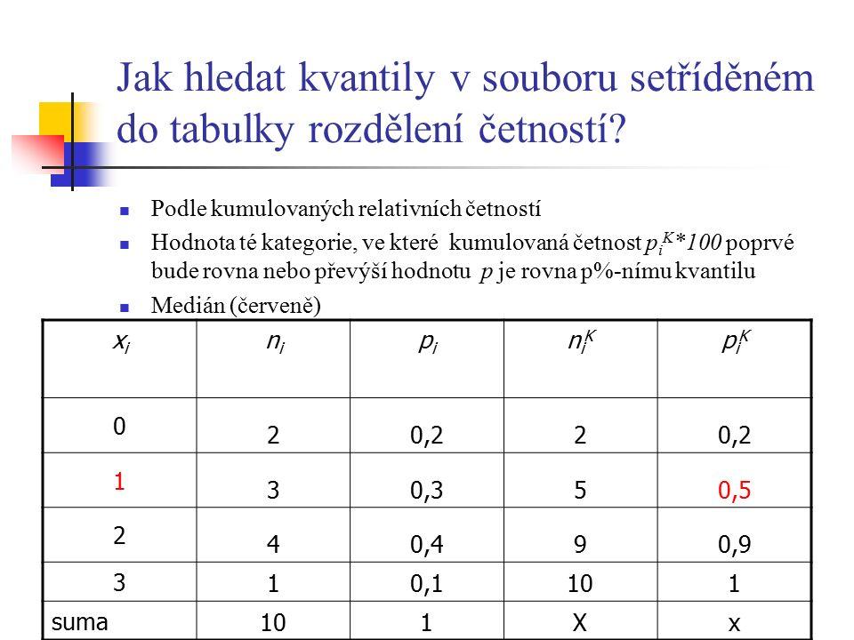 Jak hledat kvantily v souboru setříděném do tabulky rozdělení četností? Podle kumulovaných relativních četností Hodnota té kategorie, ve které kumulov