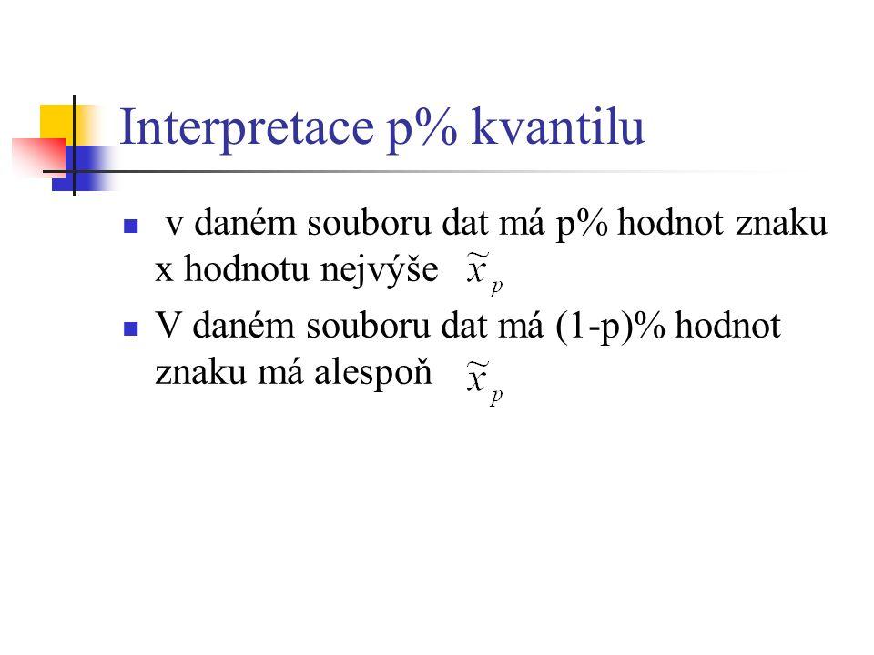 Interpretace p% kvantilu v daném souboru dat má p% hodnot znaku x hodnotu nejvýše V daném souboru dat má (1-p)% hodnot znaku má alespoň