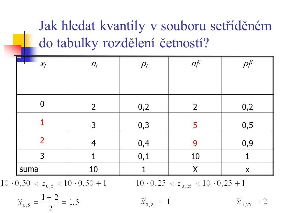 Jak hledat kvantily v souboru setříděném do tabulky rozdělení četností? xixi nini pipi niKniK piKpiK 0 20,22 1 30,350,5 2 40,490,9 3 10,1101 suma 101X
