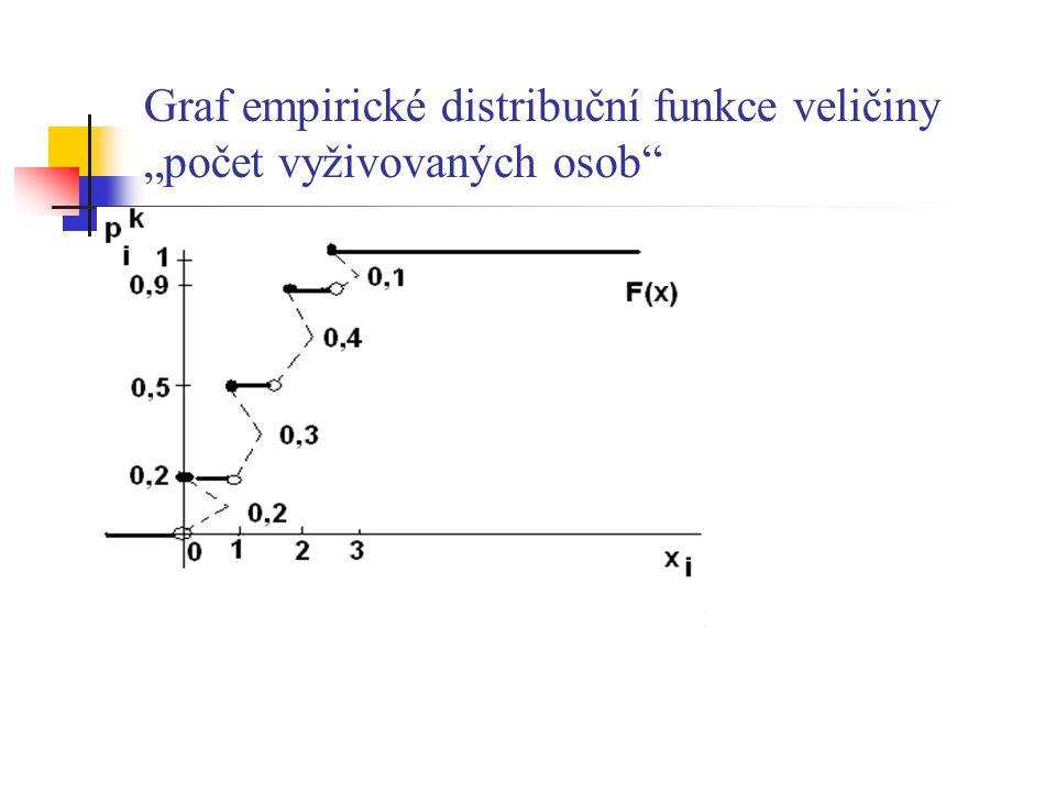 """Graf empirické distribuční funkce veličiny """"počet vyživovaných osob"""