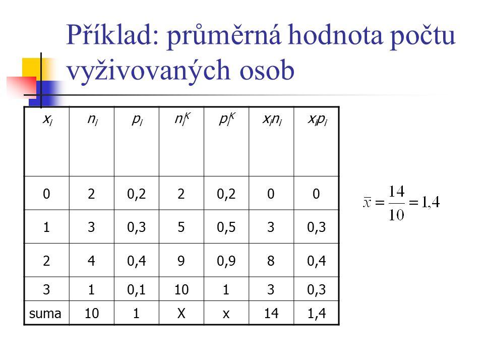 Příklad: průměrná hodnota počtu vyživovaných osob xixi nini pipi niKniK piKpiK xinixini xipixipi 020,22 00 130,350,530,3 240,490,980,4 310,110130,3 suma101Xx141,4