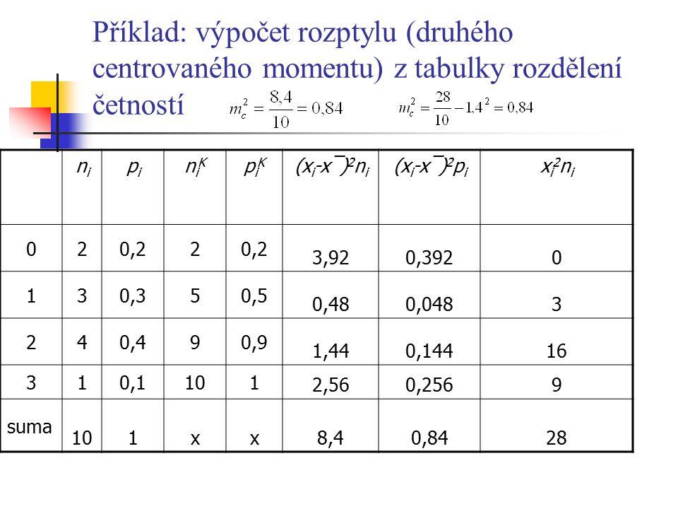 Příklad: výpočet rozptylu (druhého centrovaného momentu) z tabulky rozdělení četností nini pipi niKniK piKpiK (x i -x¯) 2 n i (x i -x¯) 2 p i xi2nixi2ni 020,22 3,920,3920 130,350,5 0,480,0483 240,490,9 1,440,14416 310,1101 2,560,2569 suma 101xx8,40,8428