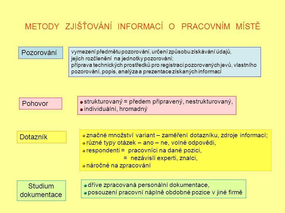 METODY ZJIŠŤOVÁNÍ INFORMACÍ O PRACOVNÍM MÍSTĚ Pozorování Pohovor Dotazník Studium dokumentace vymezení předmětu pozorování, určení způsobu získávání údajů, jejich rozčlenění na jednotky pozorování; příprava technických prostředků pro registraci pozorovaných jevů, vlastního pozorování, popis, analýza a prezentace získaných informací strukturovaný = předem připravený, nestrukturovaný, individuální, hromadný značné množství variant – zaměření dotazníku, zdroje informací; různé typy otázek – ano – ne, volné odpovědi, respondenti = pracovníci na dané pozici, = nezávislí experti, znalci, náročné na zpracování dříve zpracovaná personální dokumentace, posouzení pracovní náplně obdobné pozice v jiné firmě