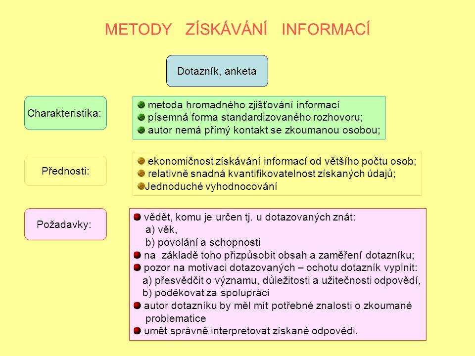 METODY ZÍSKÁVÁNÍ INFORMACÍ Dotazník, anketa metoda hromadného zjišťování informací písemná forma standardizovaného rozhovoru; autor nemá přímý kontakt