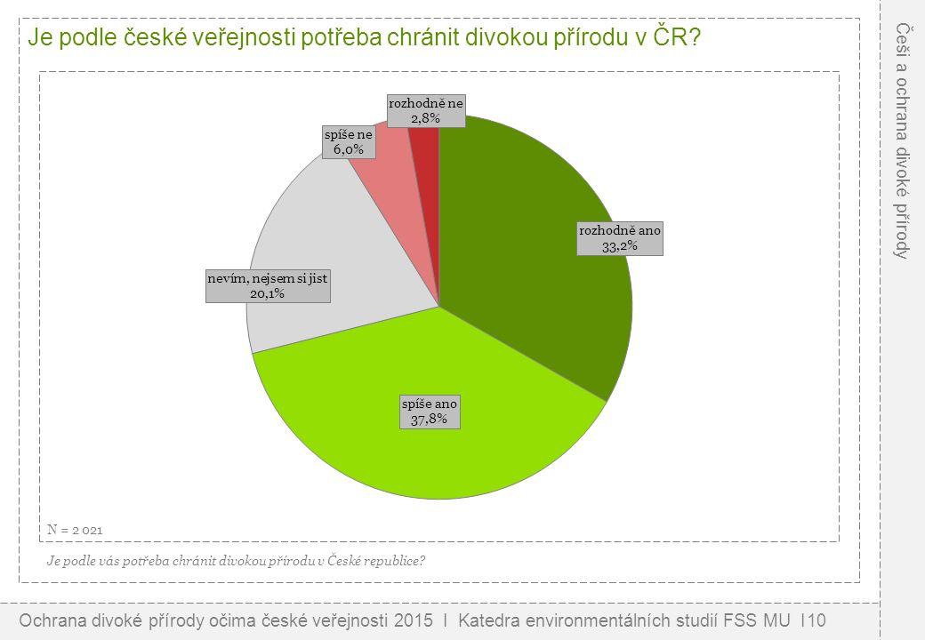 Je podle české veřejnosti potřeba chránit divokou přírodu v ČR.