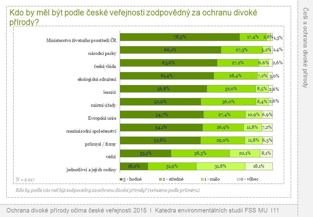 Kdo by měl být podle české veřejnosti zodpovědný za ochranu divoké přírody.