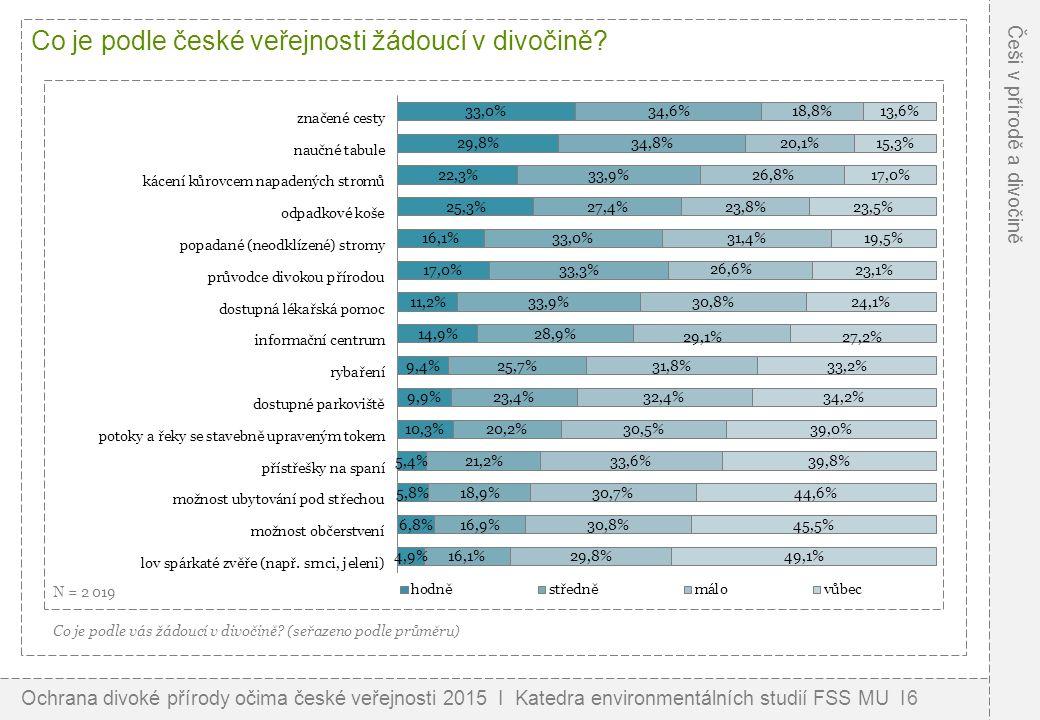 Co je podle české veřejnosti žádoucí v divočině? Co je podle vás žádoucí v divočině? (seřazeno podle průměru) N = 2 019 Ochrana divoké přírody očima č