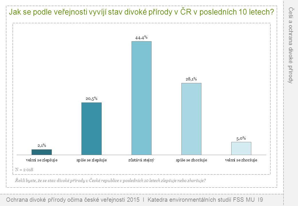 Jak se podle veřejnosti vyvíjí stav divoké přírody v ČR v posledních 10 letech.