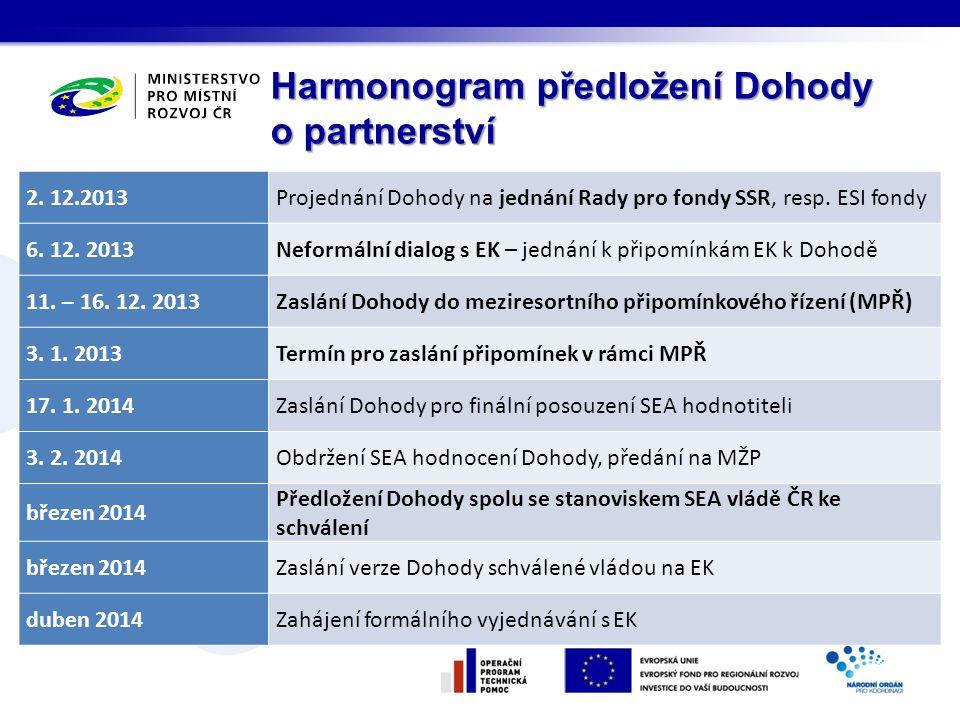 Harmonogram předložení Dohody o partnerství 2. 12.2013Projednání Dohody na jednání Rady pro fondy SSR, resp. ESI fondy 6. 12. 2013Neformální dialog s