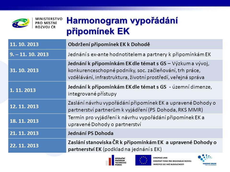 Harmonogram vypořádání připomínek EK 11. 10. 2013Obdržení připomínek EK k Dohodě 9. – 11. 10. 2013Jednání s ex-ante hodnotitelem a partnery k připomín