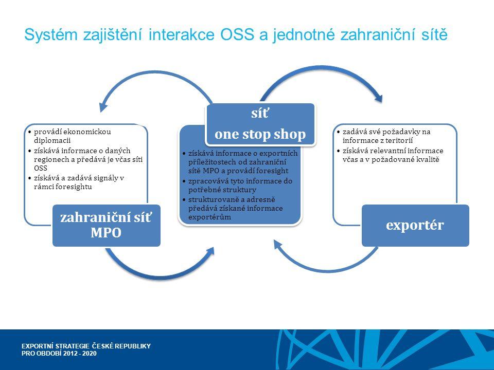 EXPORTNÍ STRATEGIE ČESKÉ REPUBLIKY PRO OBDOBÍ 2012 - 2020 provádí ekonomickou diplomacii získává informace o daných regionech a předává je včas síti O