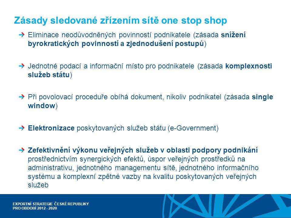 EXPORTNÍ STRATEGIE ČESKÉ REPUBLIKY PRO OBDOBÍ 2012 - 2020 Usnadňování obchodu - zefektivnění povolovacích procedur pro exportéry Modernizace licenčního a povolovacího řízení při vývozu projekt ELIS – elektronizované licenční a povolovací řízení LS MPO (prosinec 2012); propojení se základními registry veřejné správy Celní procedury zjednodušení celního řízení (např.