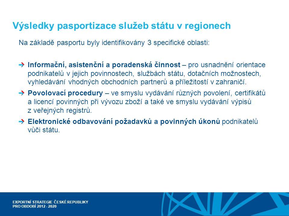 EXPORTNÍ STRATEGIE ČESKÉ REPUBLIKY PRO OBDOBÍ 2012 - 2020 Výsledky pasportizace služeb státu v regionech Na základě pasportu byly identifikovány 3 spe