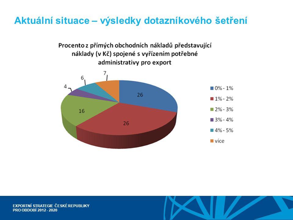EXPORTNÍ STRATEGIE ČESKÉ REPUBLIKY PRO OBDOBÍ 2012 - 2020 Aktuální situace – výsledky dotazníkového šetření