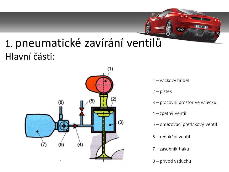 1. pneumatické zavírání ventilů Hlavní části: 1 – vačkový hřídel 2 – pístek 3 – pracovní prostor ve válečku 4 – zpětný ventil 5 – omezovací přetlakový