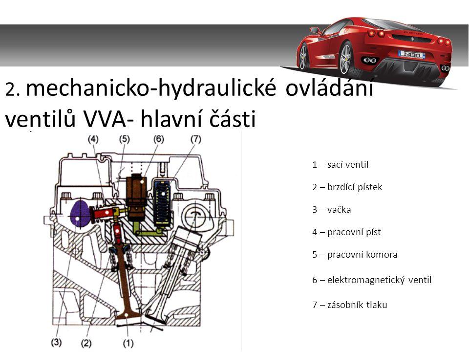 2. mechanicko-hydraulické ovládání ventilů VVA- hlavní části 1 – sací ventil 2 – brzdící pístek 3 – vačka 4 – pracovní píst 5 – pracovní komora 6 – el