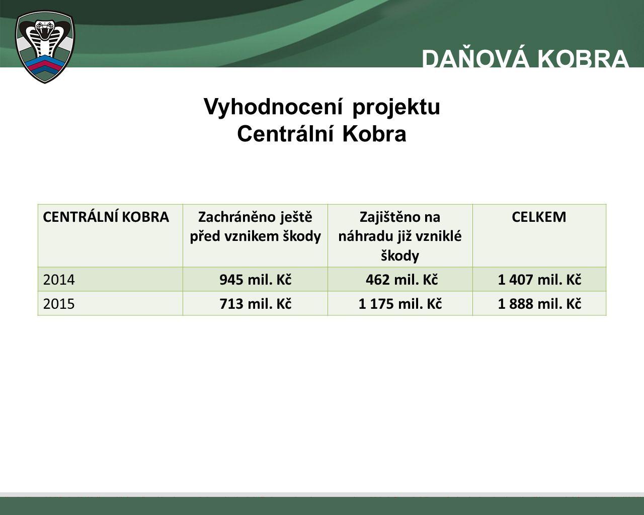 Vyhodnocení projektu Centrální Kobra CENTRÁLNÍ KOBRAZachráněno ještě před vznikem škody Zajištěno na náhradu již vzniklé škody CELKEM 2014945 mil. Kč