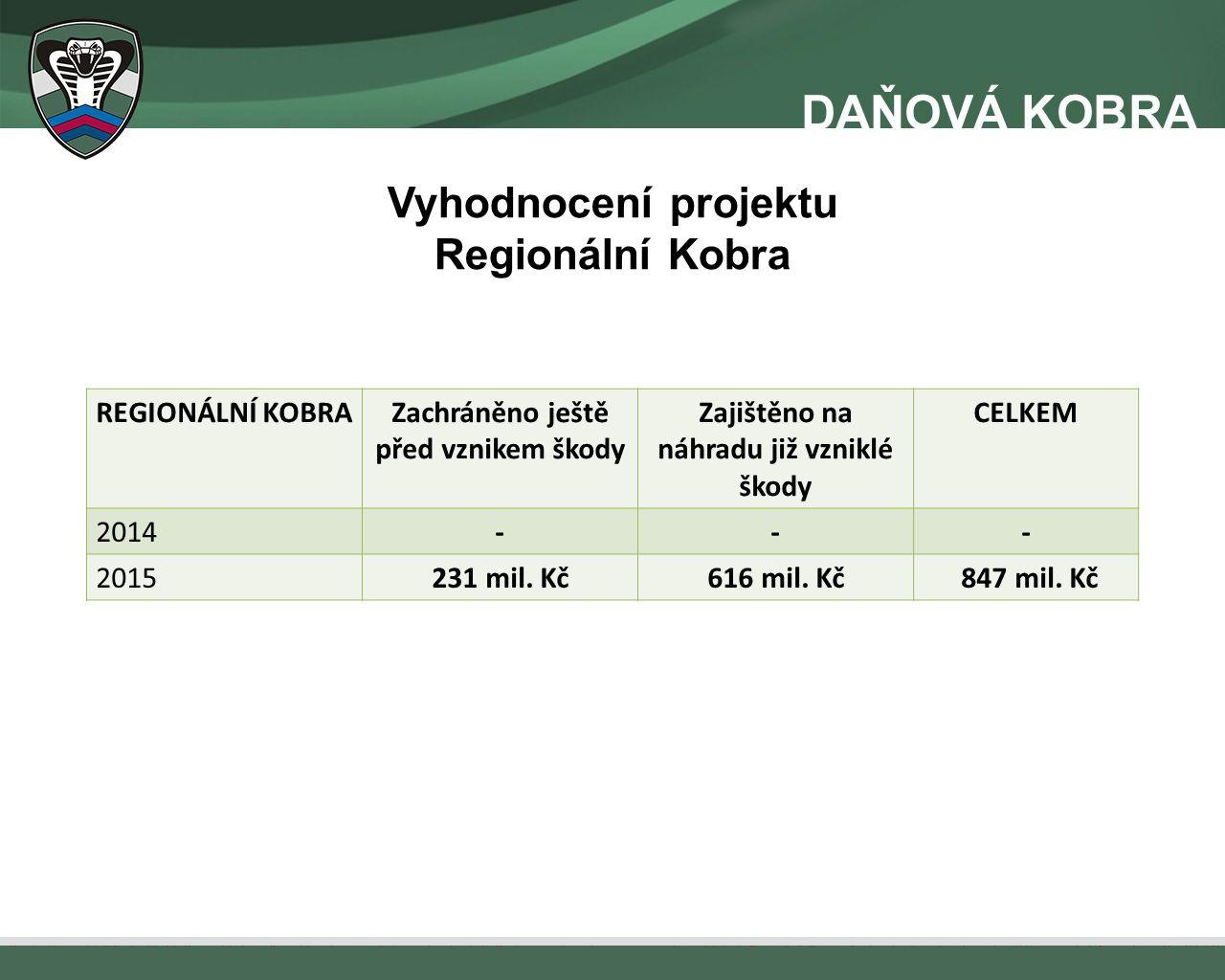 Vyhodnocení projektu Regionální Kobra REGIONÁLNÍ KOBRAZachráněno ještě před vznikem škody Zajištěno na náhradu již vzniklé škody CELKEM 2014--- 201523