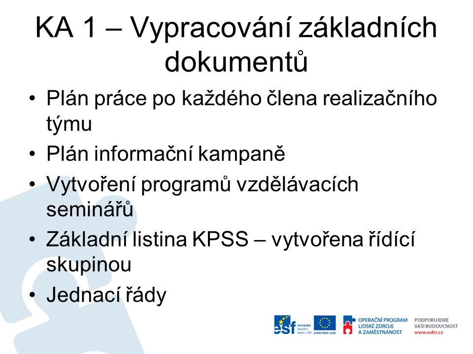 KA 1 – Vypracování základních dokumentů Plán práce po každého člena realizačního týmu Plán informační kampaně Vytvoření programů vzdělávacích seminářů Základní listina KPSS – vytvořena řídící skupinou Jednací řády