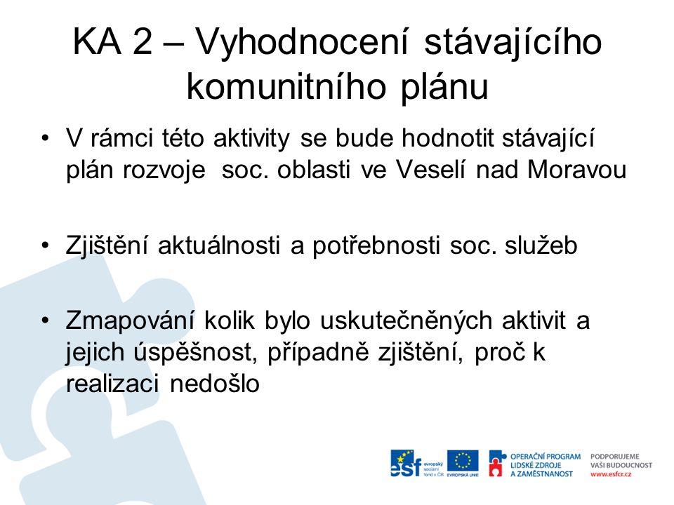 KA 2 – Vyhodnocení stávajícího komunitního plánu V rámci této aktivity se bude hodnotit stávající plán rozvoje soc.
