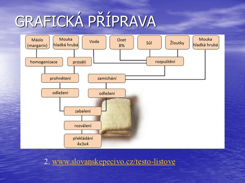 2. www.slovanskepecivo.cz/testo-listovewww.slovanskepecivo.cz/testo-listove GRAFICKÁ PŘÍPRAVA