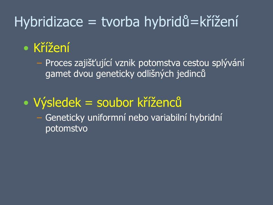 Hybridizace = tvorba hybridů=křížení Křížení –Proces zajišťující vznik potomstva cestou splývání gamet dvou geneticky odlišných jedinců Výsledek = soubor kříženců –Geneticky uniformní nebo variabilní hybridní potomstvo