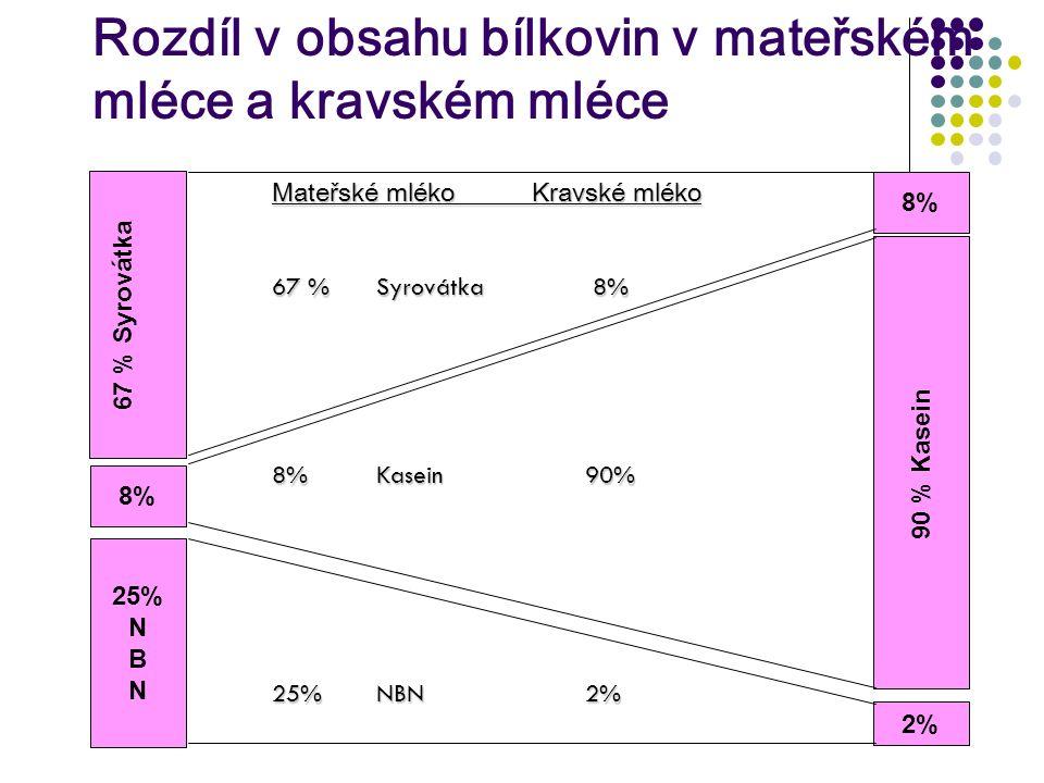 67 % Syrovátka 25% N B N 90 % Kasein 8%8% 2% 8%8% Mateřské mléko Kravské mléko 67 %Syrovátka 8% 8%Kasein90% 25%NBN 2% Rozdíl v obsahu bílkovin v mateř
