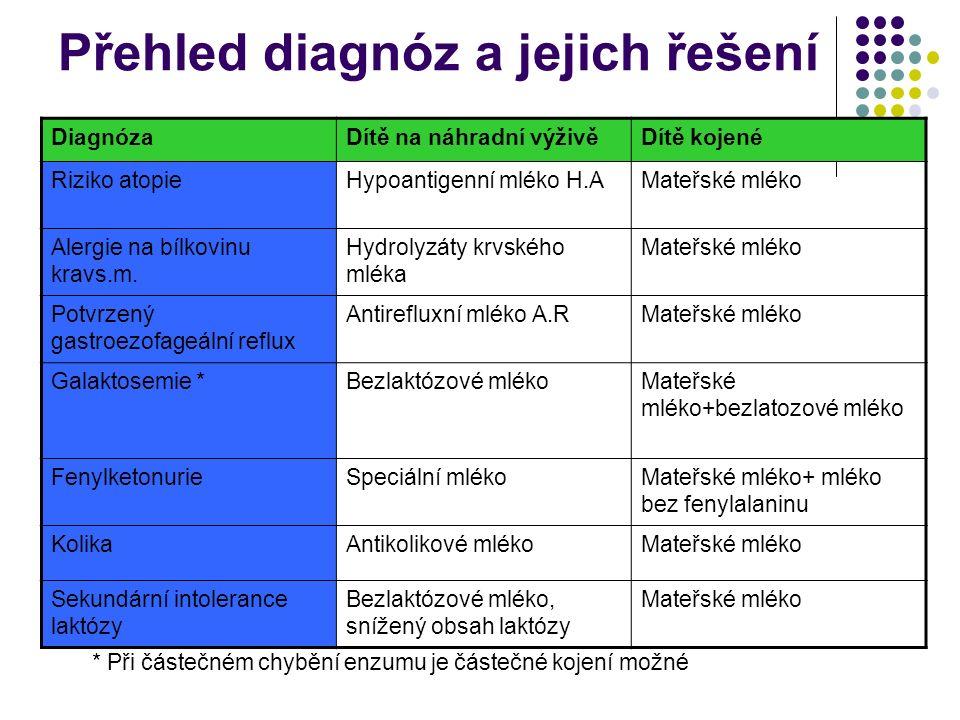 Přehled diagnóz a jejich řešení * Při částečném chybění enzumu je částečné kojení možné DiagnózaDítě na náhradní výživěDítě kojené Riziko atopieHypoan