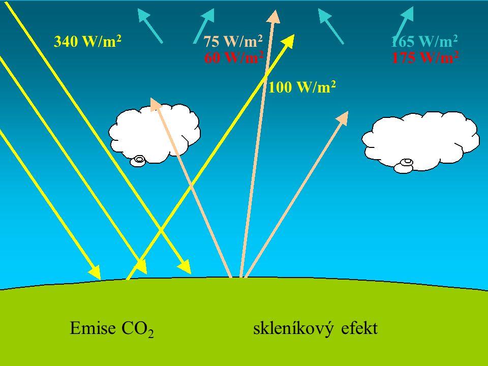 340 W/m 2 75 W/m 2 165 W/m 2 100 W/m 2 60 W/m 2 175 W/m 2 Emise CO 2 skleníkový efekt