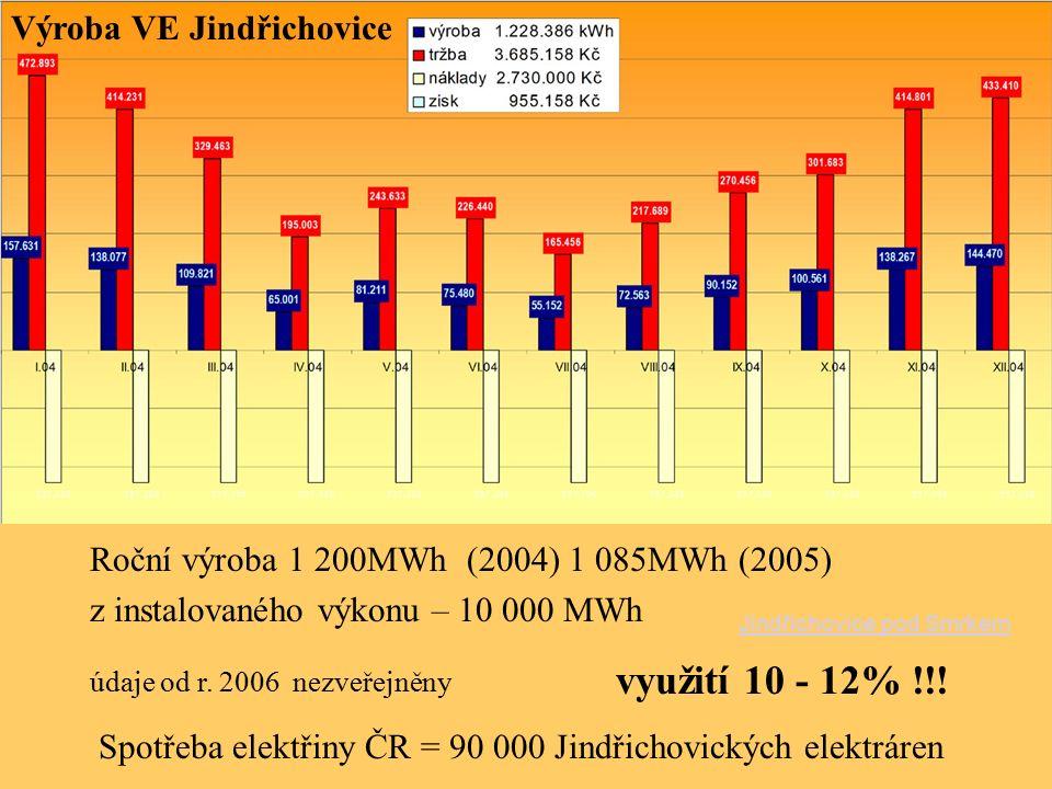 Roční výroba 1 200MWh (2004) 1 085MWh (2005) z instalovaného výkonu – 10 000 MWh využití 10 - 12% !!! Výroba VE Jindřichovice údaje od r. 2006 nezveře