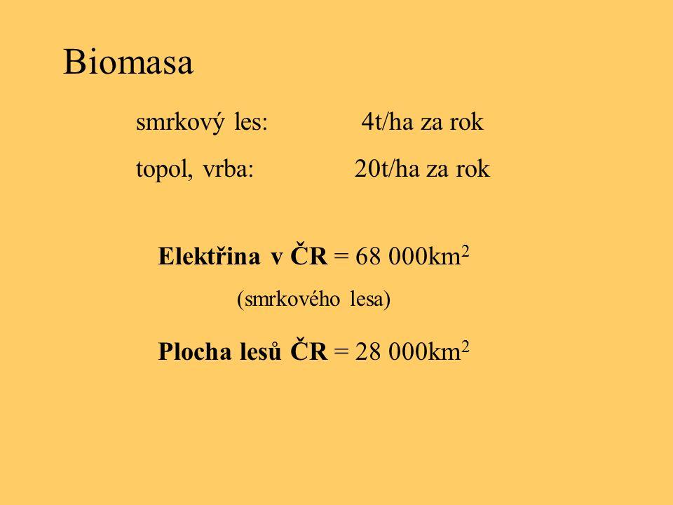 Biomasa Elektřina v ČR = 68 000km 2 (smrkového lesa) smrkový les: 4t/ha za rok topol, vrba: 20t/ha za rok Plocha lesů ČR = 28 000km 2