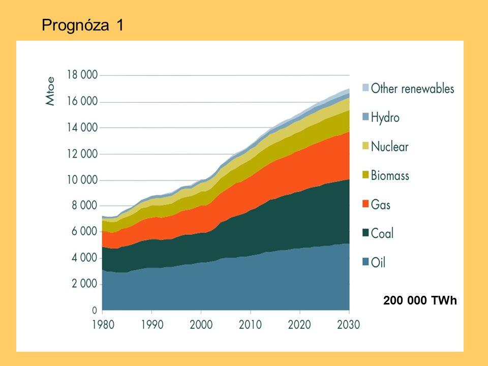 """Dnešní trend – návrat k přírodě, paradoxně, klade na biosféru větší nároky musíme pěstovat potraviny musíme pěstovat technické plodiny chceme pěstovat biopotraviny – odmítnutí GMO humanita do živočišné výroby chceme lesní monokultury nahradit smíšenými lesy chceme udržovat a rozšiřovat přírodní rezervace a teď navíc i """"pěstovat energii Nesplnitelné sny."""