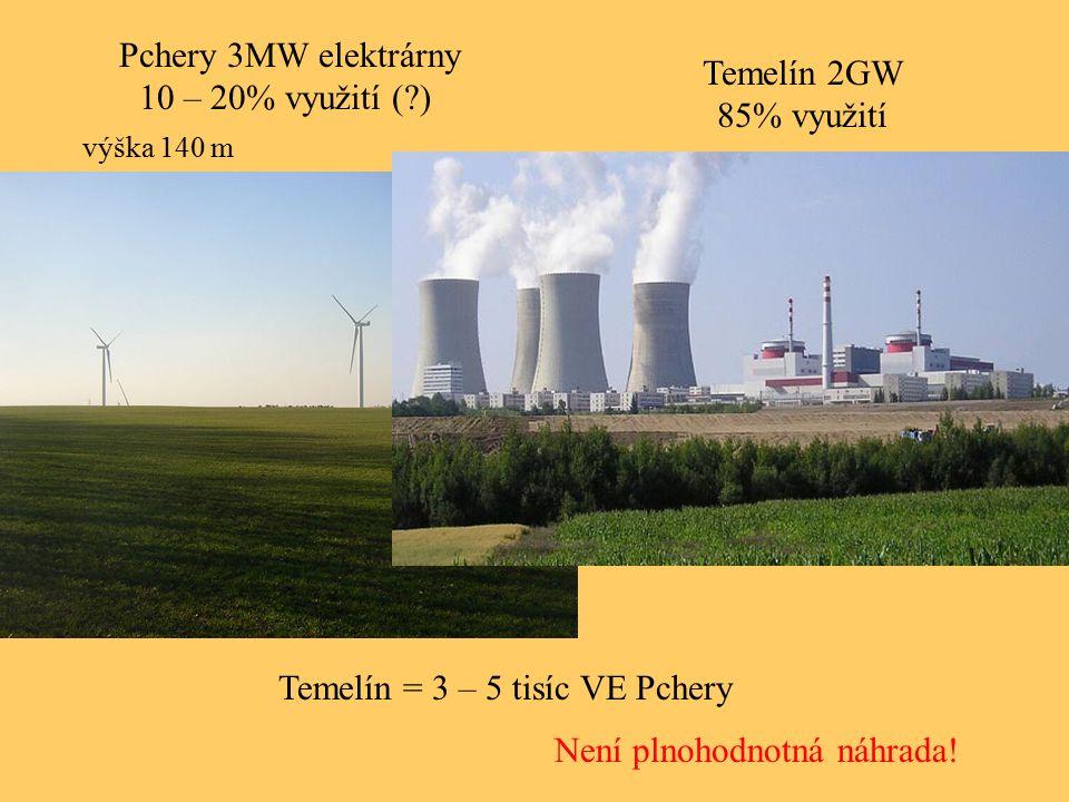 Pchery 3MW elektrárny 10 – 20% využití (?) Temelín 2GW 85% využití Temelín = 3 – 5 tisíc VE Pchery Není plnohodnotná náhrada! výška 140 m