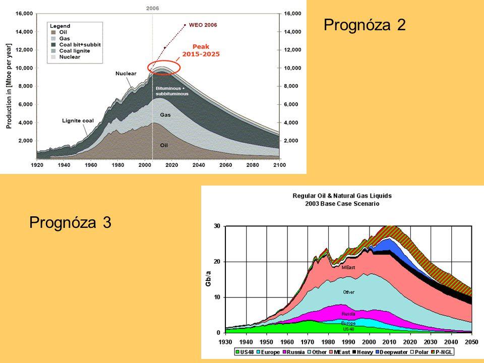 Obnovitelné zdroje Problémy: malá hustota energie vysoká cena nerovnoměrnost a nepředvídatelnost zásah do krajiny, ekologické škody
