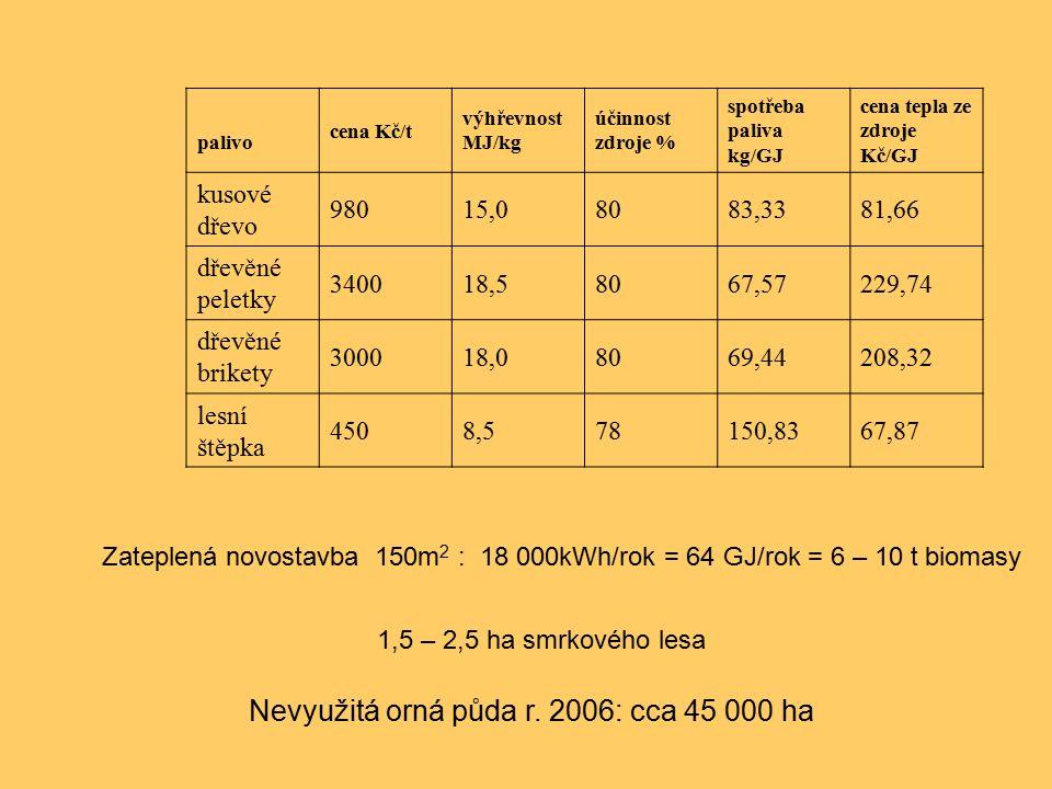 palivo cena Kč/t výhřevnost MJ/kg účinnost zdroje % spotřeba paliva kg/GJ cena tepla ze zdroje Kč/GJ kusové dřevo 98015,08083,3381,66 dřevěné peletky