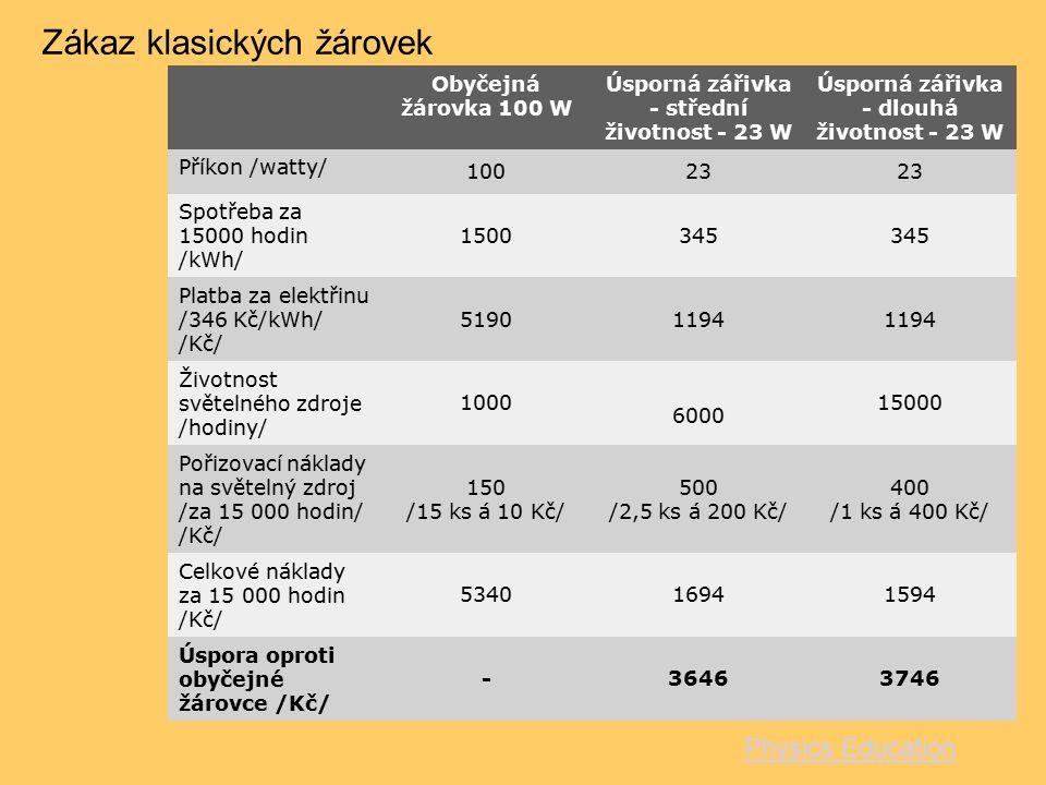 Obyčejná žárovka 100 W Úsporná zářivka - střední životnost - 23 W Úsporná zářivka - dlouhá životnost - 23 W Příkon /watty/ 10023 Spotřeba za 15000 hod