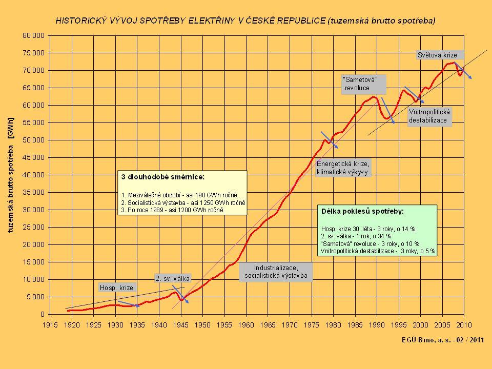 Jaderný Temelín: 40t = 2m 3 odpadu za rok.Uhelný Temelín: 20 mil.