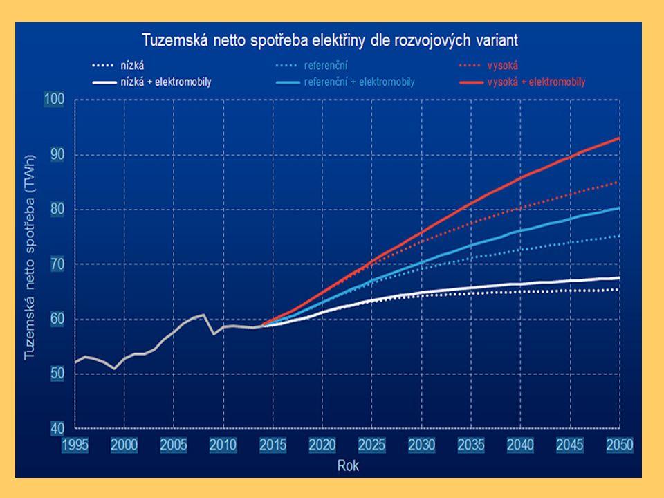 Kjótský protokol – snížení emisí skleníkových plynů o 5,2% oproti roku 1990 Evropa Svět 1990